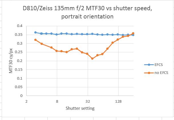 Zeiss 135 MTF30p