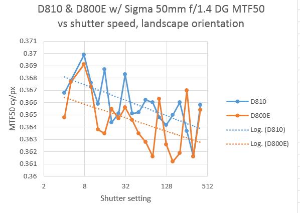 800 810 50mm L MTF50