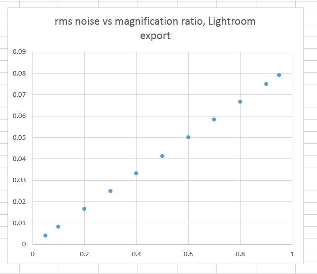 rmsnoiseLrGraph