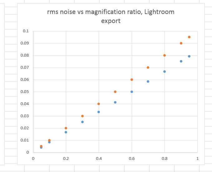 rmsnoiseLrWperfectGraph