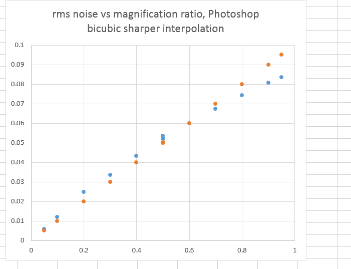 Noise effects of Photoshop Bicubic Sharper downsizing