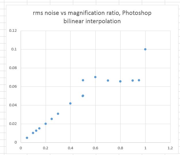 Noise effects of Photoshop bilinear interpolation downsizing