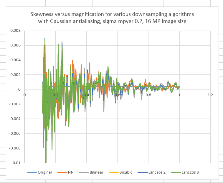 Noise reduction and downsampling