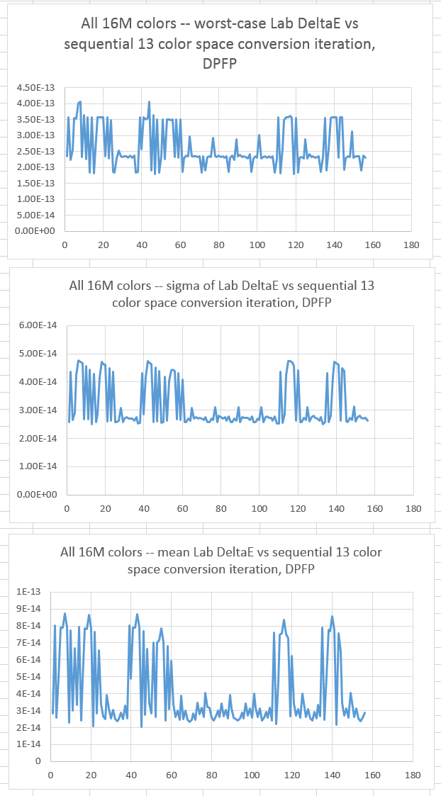 Sequential color space conversions at varying precision