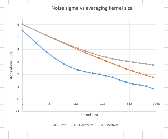 Convolution filtering and read noise