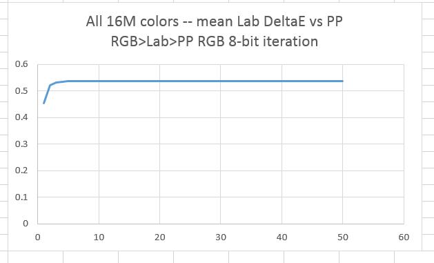 pp2lab2ppmean