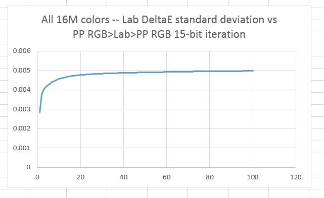 pp2labp2pp15sigma