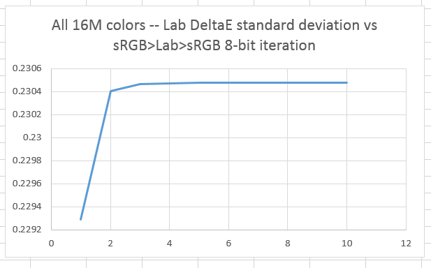 8 bit color space conversion errors: sRGB to/from Lab
