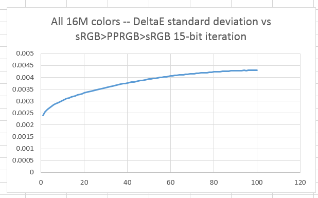 Color space conversion errors with ProPhoto RGB — 15 bits