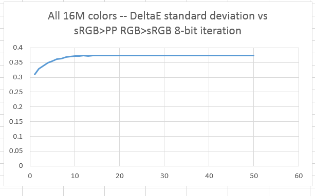 Color space conversion errors with ProPhoto RGB — 8 bits