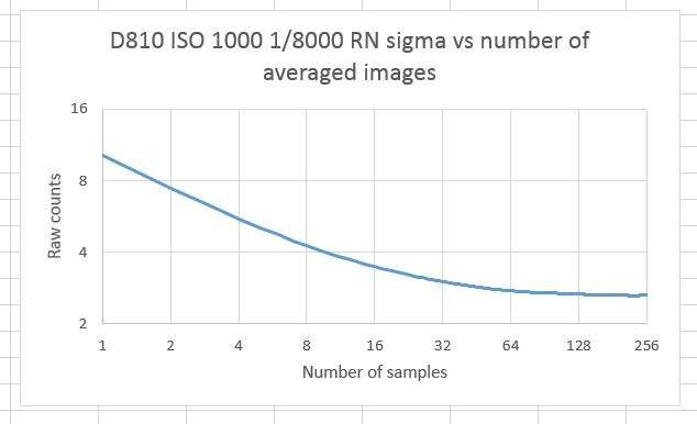 Pattern error in D810 dark-field images