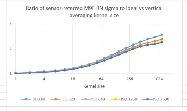Leica M9 read noise analysis
