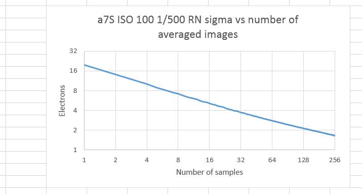 Pattern Error in Sony a7S dark-field images