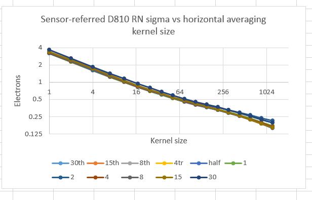 D810 read noise characteristics vs shutter speed, long exposures