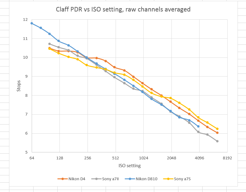 Claff PDR vs ISO