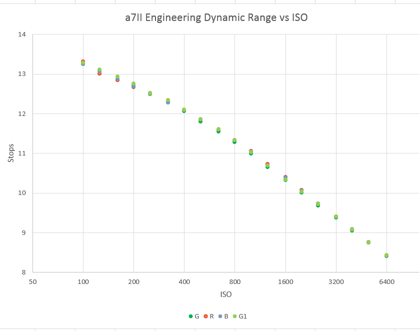 iso curve