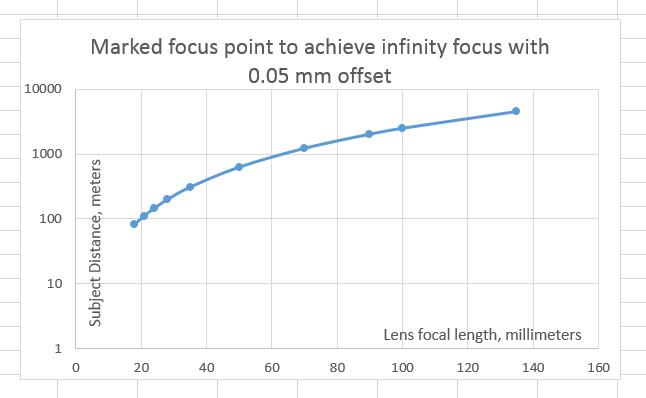 0p05mm offset