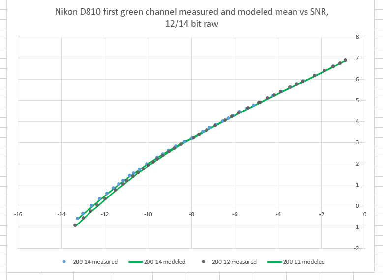 d810-12-14-SNR-ISO200
