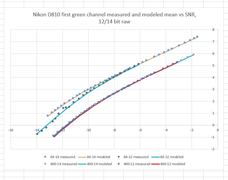 d810-12-14-SNR-ISO64