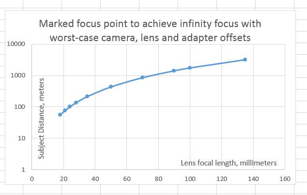 wc cam lens adapt