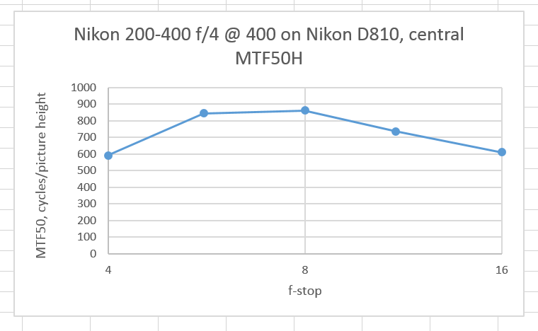 200-400MTF50