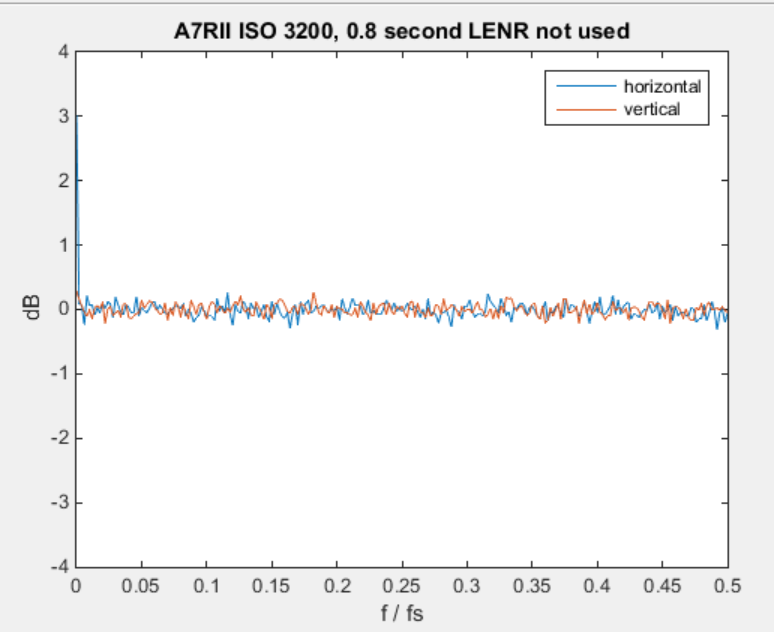 p8 lenr not used fft