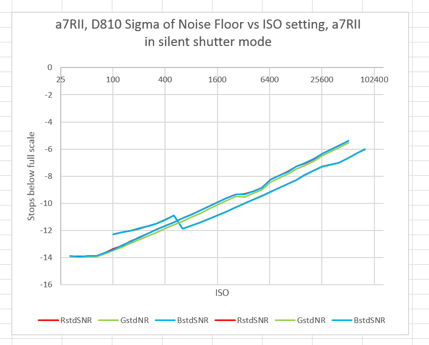 s810 vs a7rII RN silent