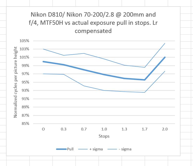 Actual pull Lr comp norm MTF