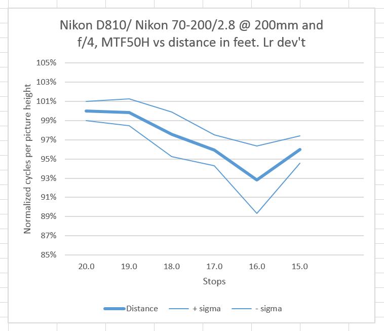 Nikon distance norm