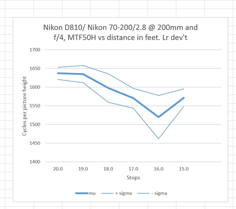 Nikon distance