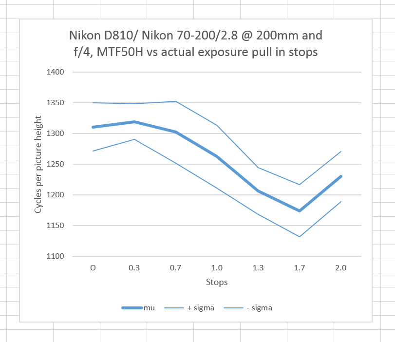 mtf vs actual pull