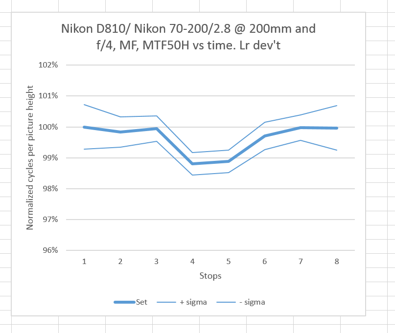 MTF testing of 70-200mm lenses — fundamental effects, part 2