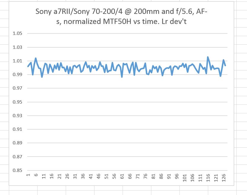 sony af vs time norm 1
