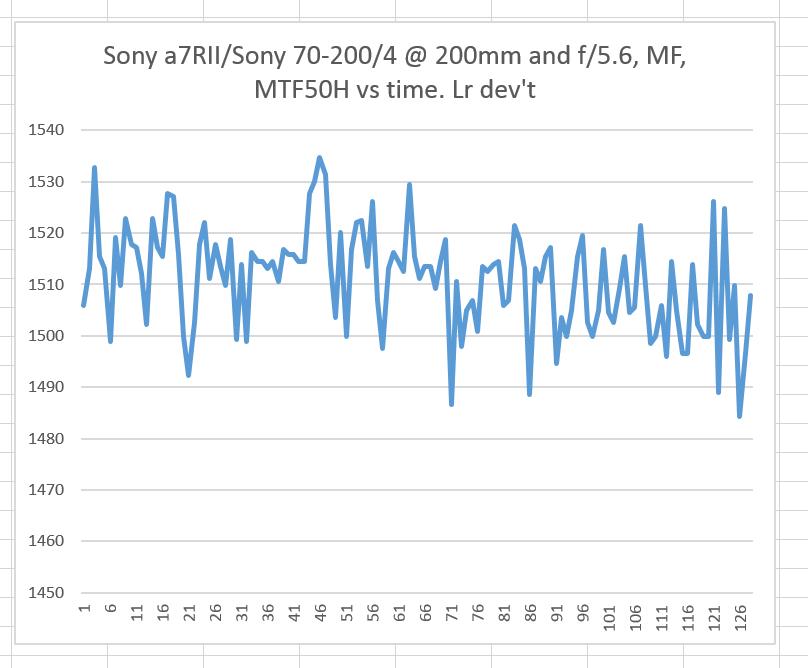 sony mf vs time