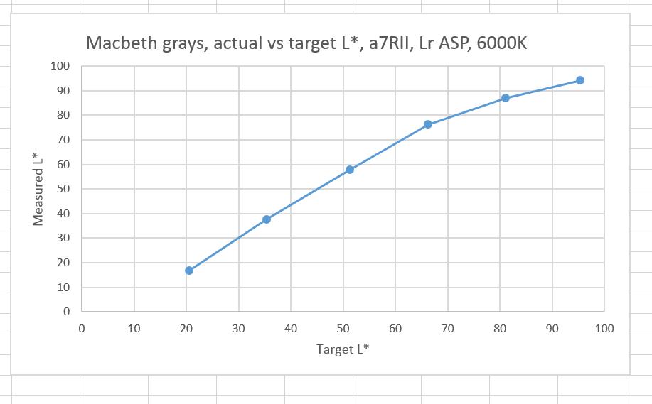 a7rii 6000K gray lstar nl