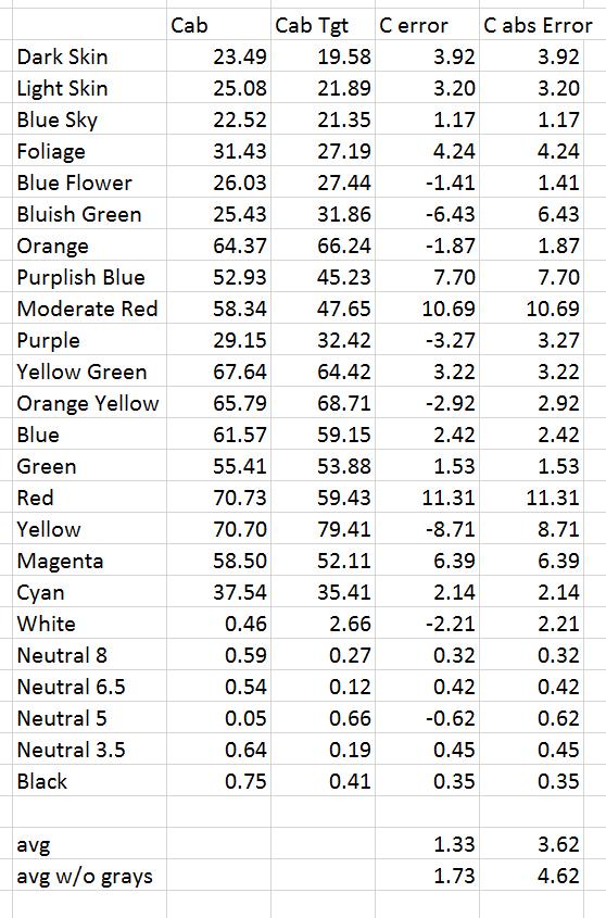 asp chromaticity nums