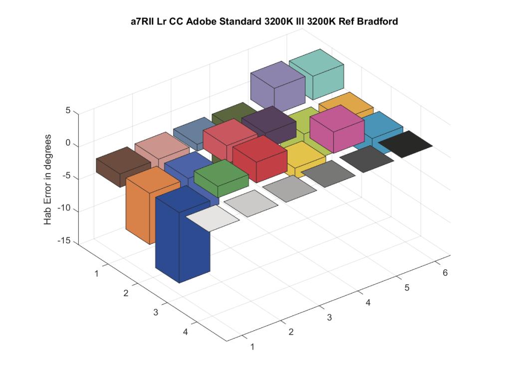 a7RII Lr CC Adobe Standard 3200K Ill 3200K Ref Bradford16