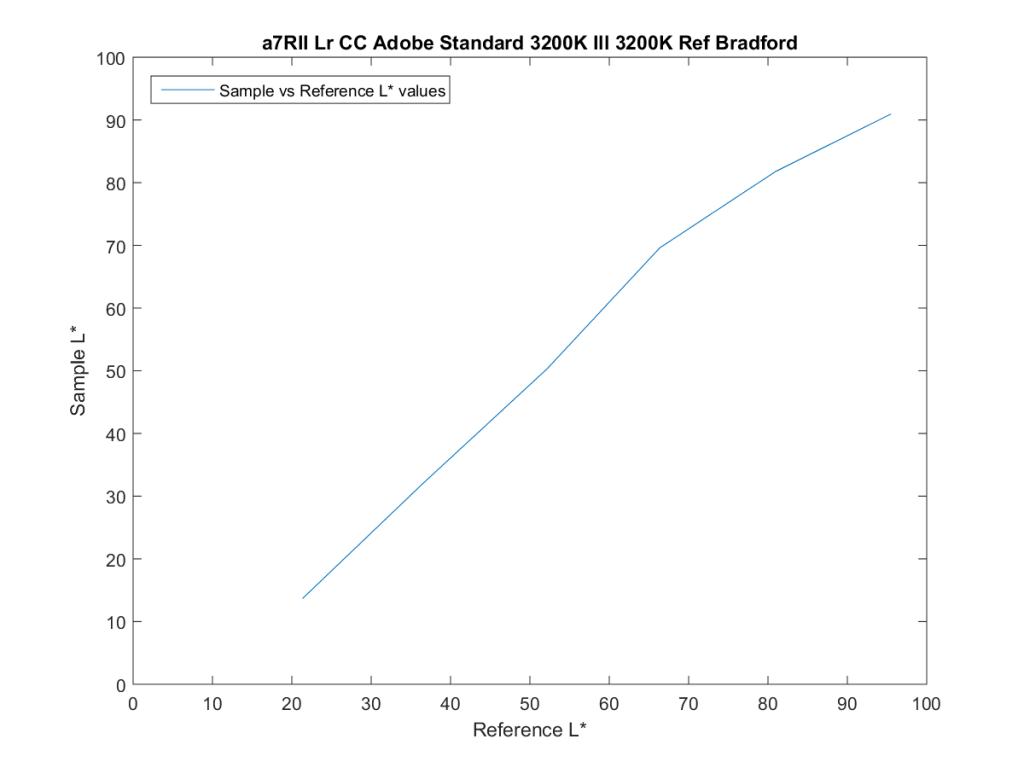 a7RII Lr CC Adobe Standard 3200K Ill 3200K Ref Bradford18