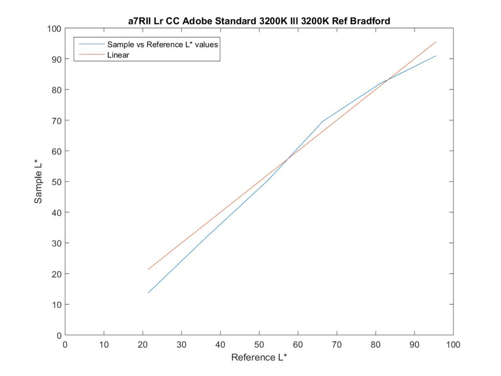 a7RII Lr CC Adobe Standard 3200K Ill 3200K Ref Bradford19