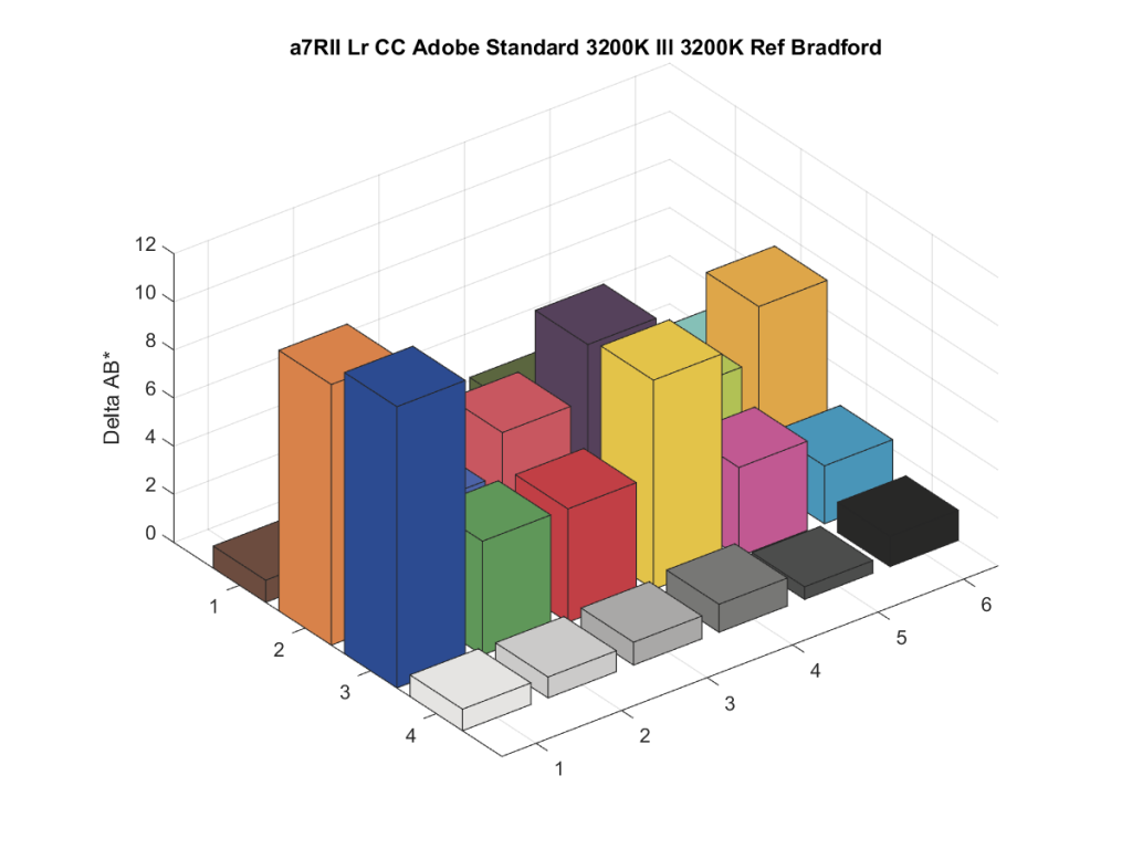 a7RII Lr CC Adobe Standard 3200K Ill 3200K Ref Bradford2