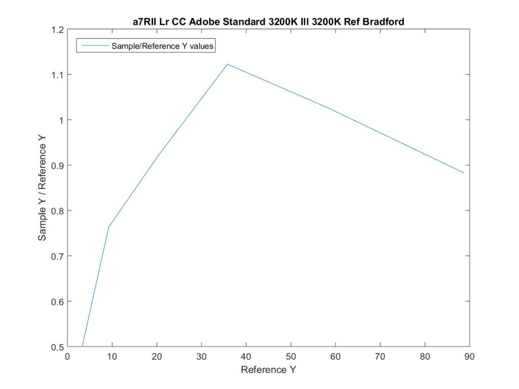 a7RII Lr CC Adobe Standard 3200K Ill 3200K Ref Bradford20