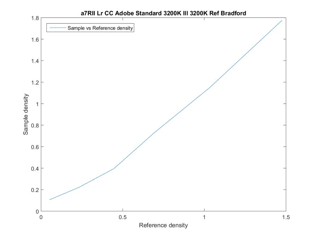 a7RII Lr CC Adobe Standard 3200K Ill 3200K Ref Bradford21