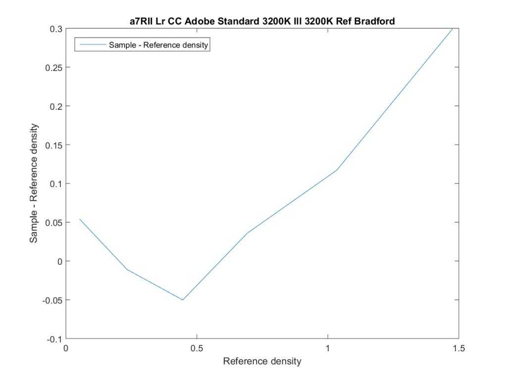 a7RII Lr CC Adobe Standard 3200K Ill 3200K Ref Bradford22