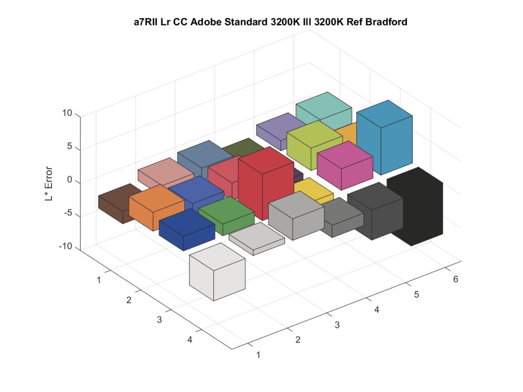 a7RII Lr CC Adobe Standard 3200K Ill 3200K Ref Bradford5
