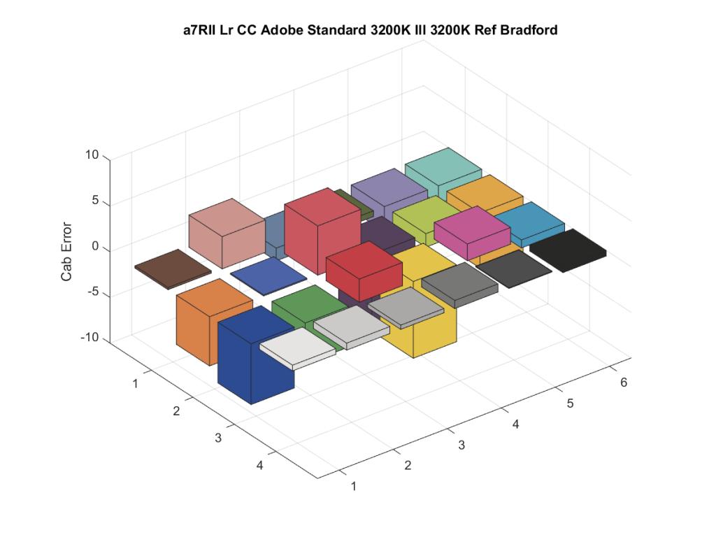 a7RII Lr CC Adobe Standard 3200K Ill 3200K Ref Bradford6
