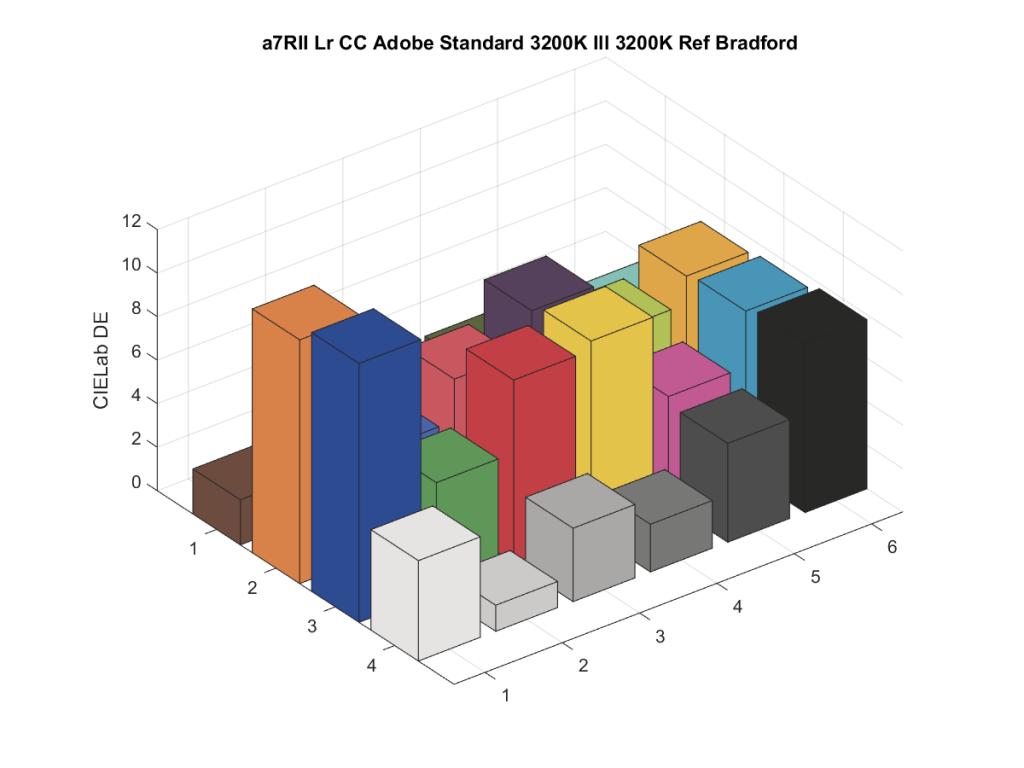 a7RII Lr CC Adobe Standard 3200K Ill 3200K Ref Bradford9