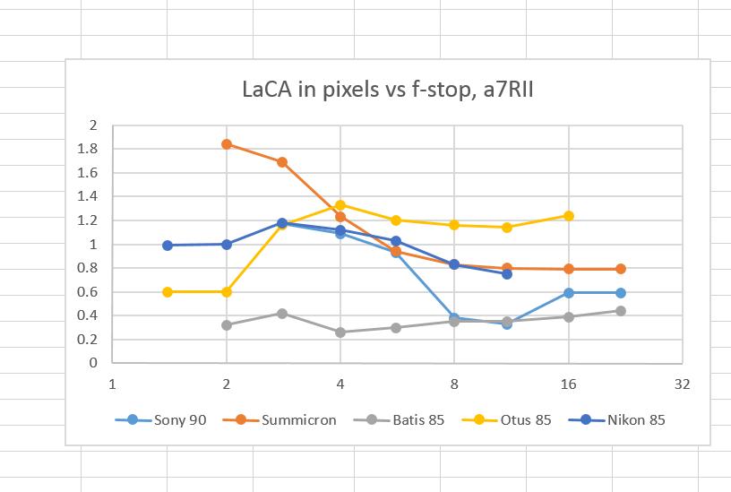 LaCA vs f-stop