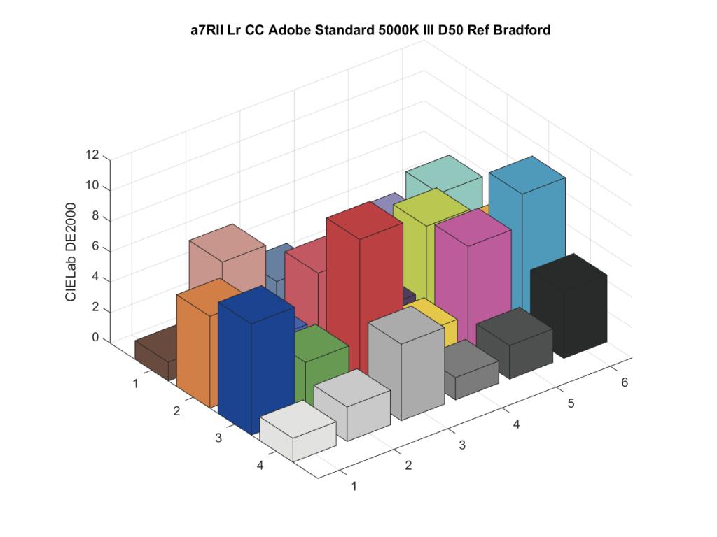 a7RII Lr CC Adobe Standard 5000K Ill D50 Ref Bradford7