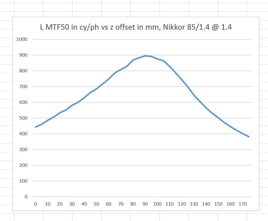nikkor 85 MTF50 vs distance