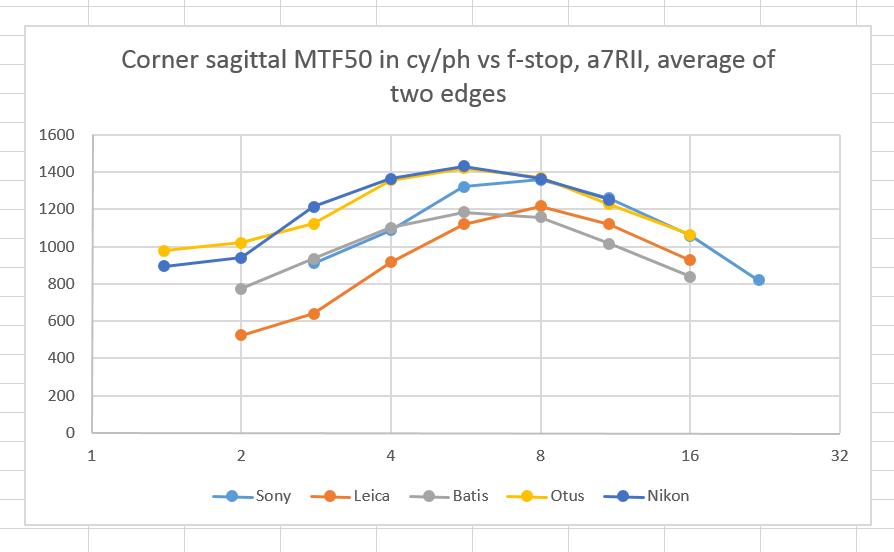 sag mtf50